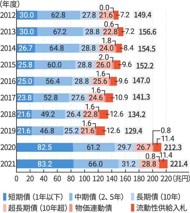 国債の市中発行額の推移
