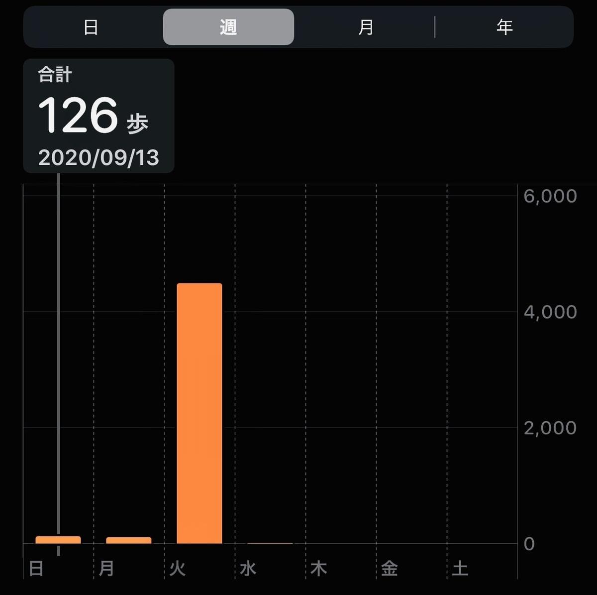iPhoneの歩数