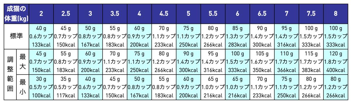 ロイヤルカナンのニュータードケアの給与表
