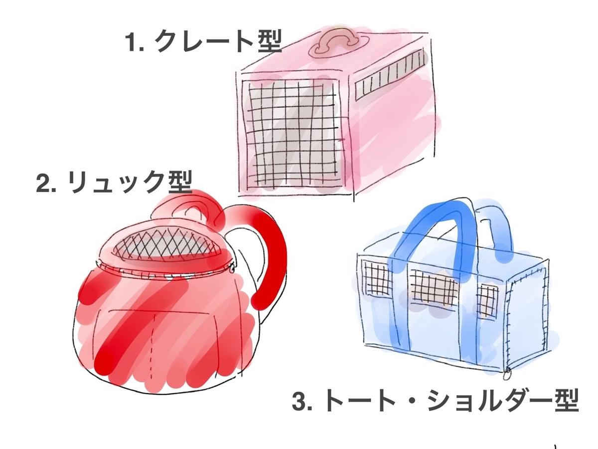 キャリーバッグの形状画像