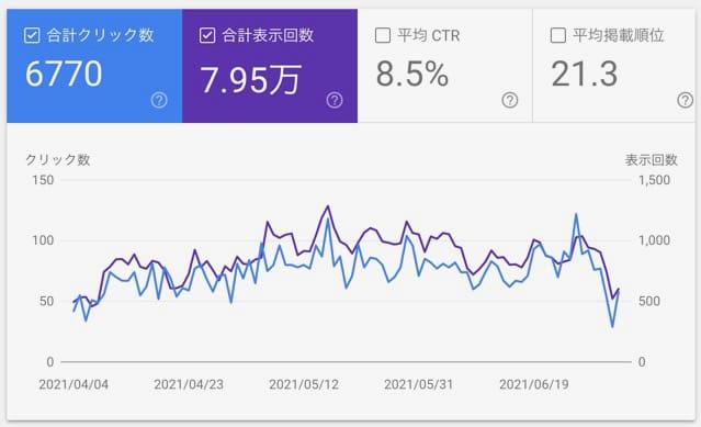 GoogleSearchConsoleの数値1