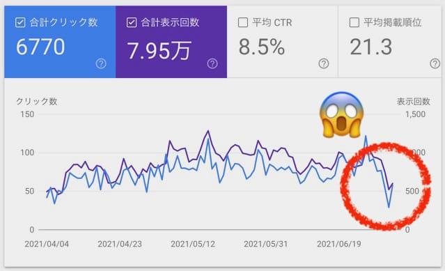 GoogleSearchConsoleの数値2