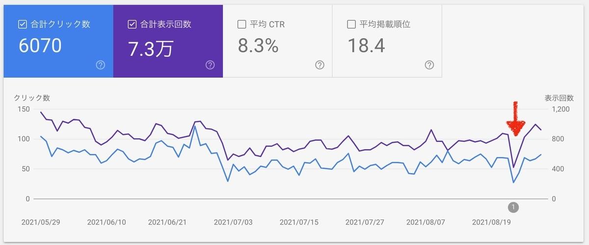 8月のGoogle検索流入の急降下