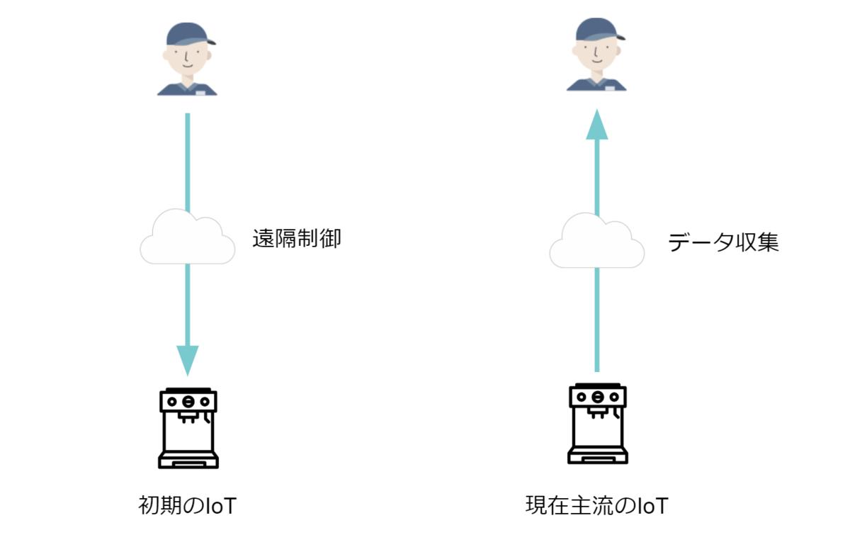 f:id:tinkermode-jp:20191004105011p:plain