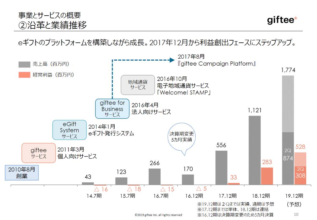giftee成長可能性に関する説明資料2019