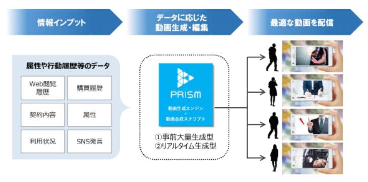 「PRISM(プリズム)」による動画配信の仕組み