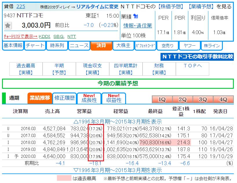 エレフォロ株探拡張