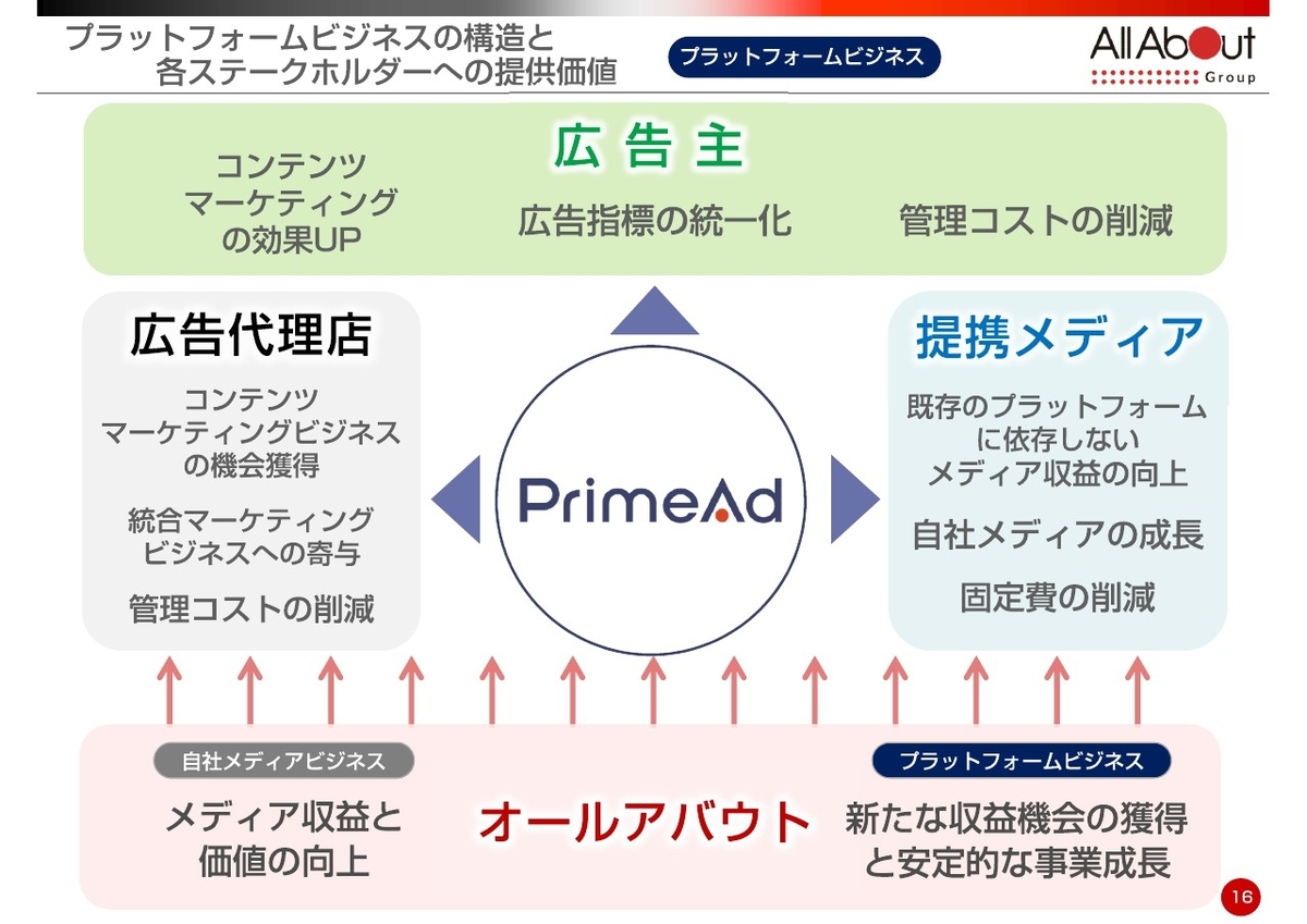 PrimeADの仕組み