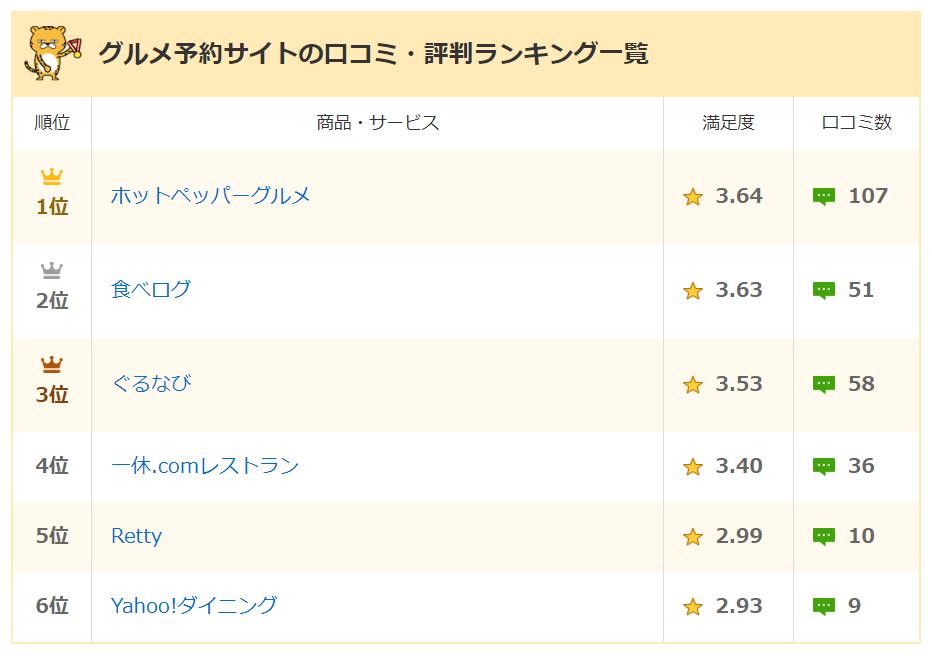 グルメ予約サイトの口コミ・評判ランキング