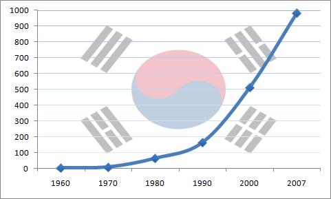 韓国政府が強力なトップダウン型の産業育成を図った理由の画像