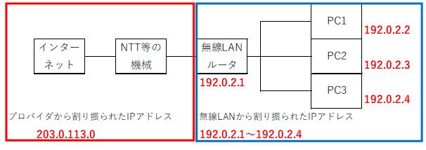 f:id:tk-secu:20180513211929p:plain
