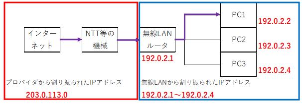 f:id:tk-secu:20180513212302p:plain