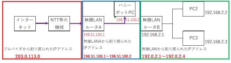 f:id:tk-secu:20180513212527p:plain