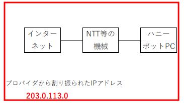 f:id:tk-secu:20180513212720p:plain