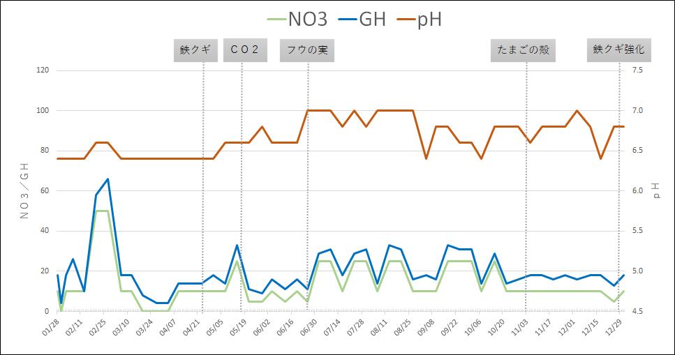 水質検査結果のグラフ