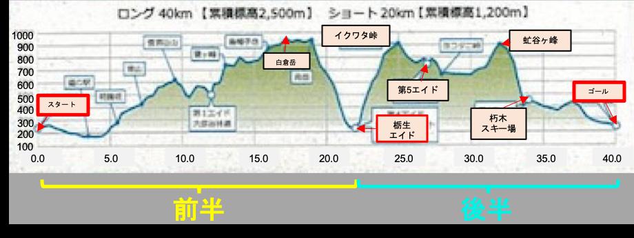f:id:tk_run:20200209214451p:plain