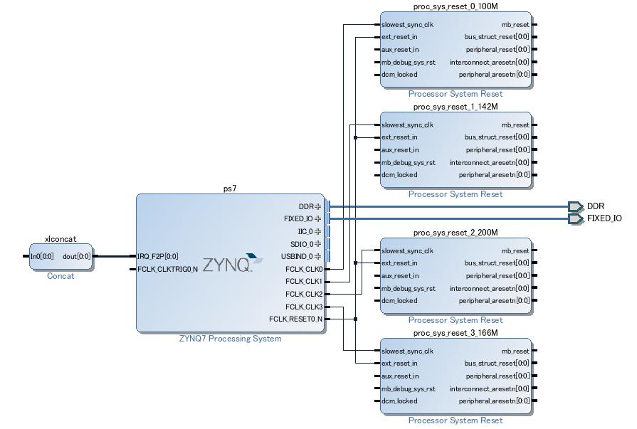 SDSoC 2015 4でPYNQのOverlayを開発する(2) - tkato's blog