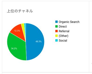 検索流入が多くなった図