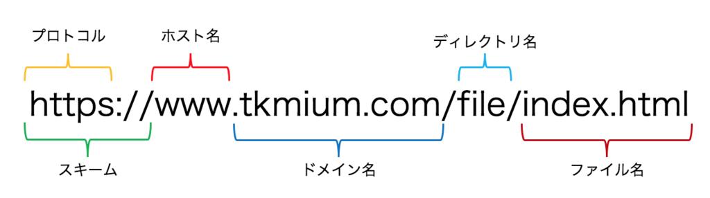 f:id:tkmium:20180905194143p:plain