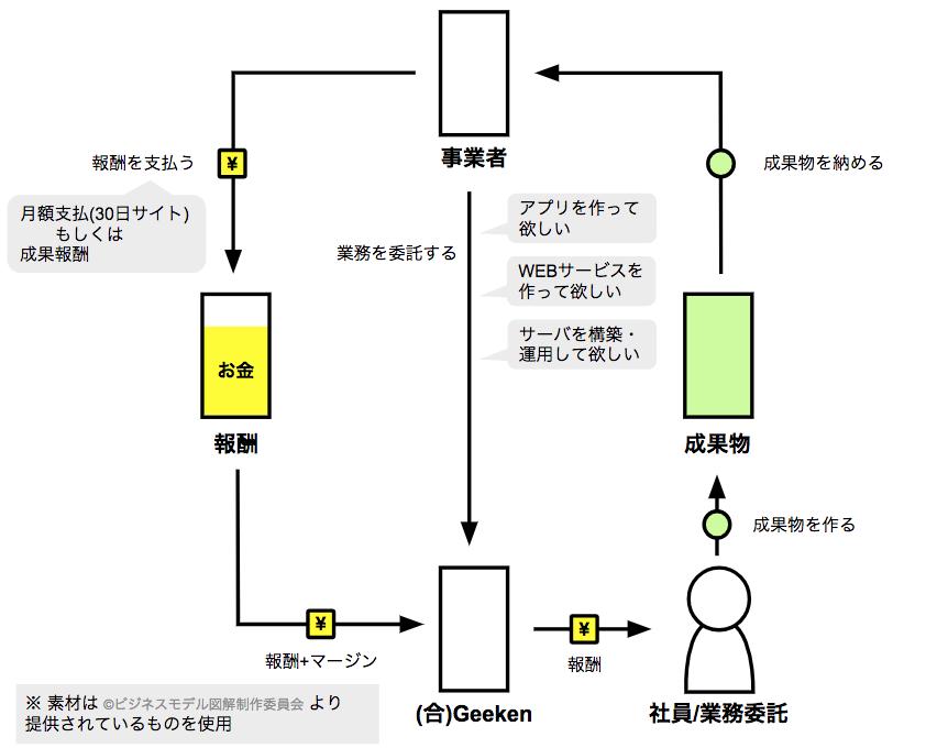 f:id:tkoyama1988:20180515103435p:plain