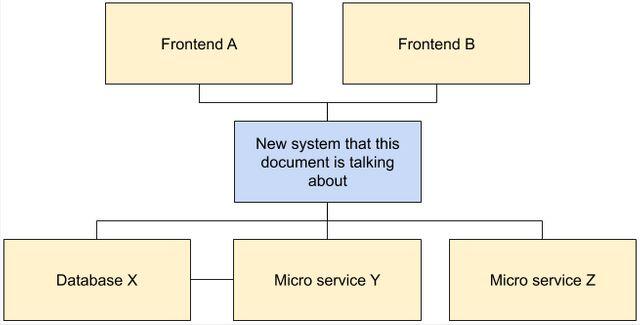 システムコンテキスト図の例