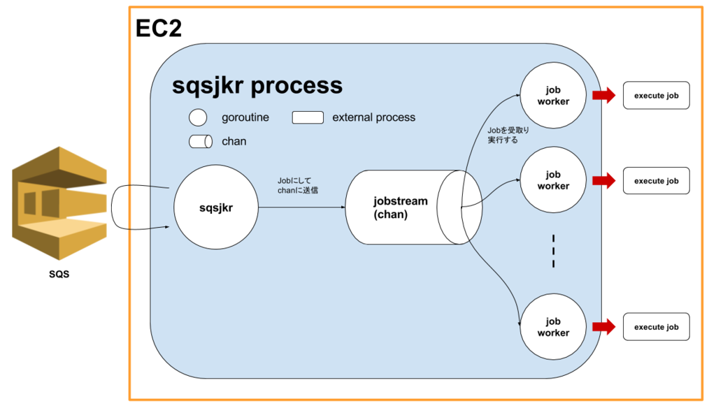 sqsjkrの概要図