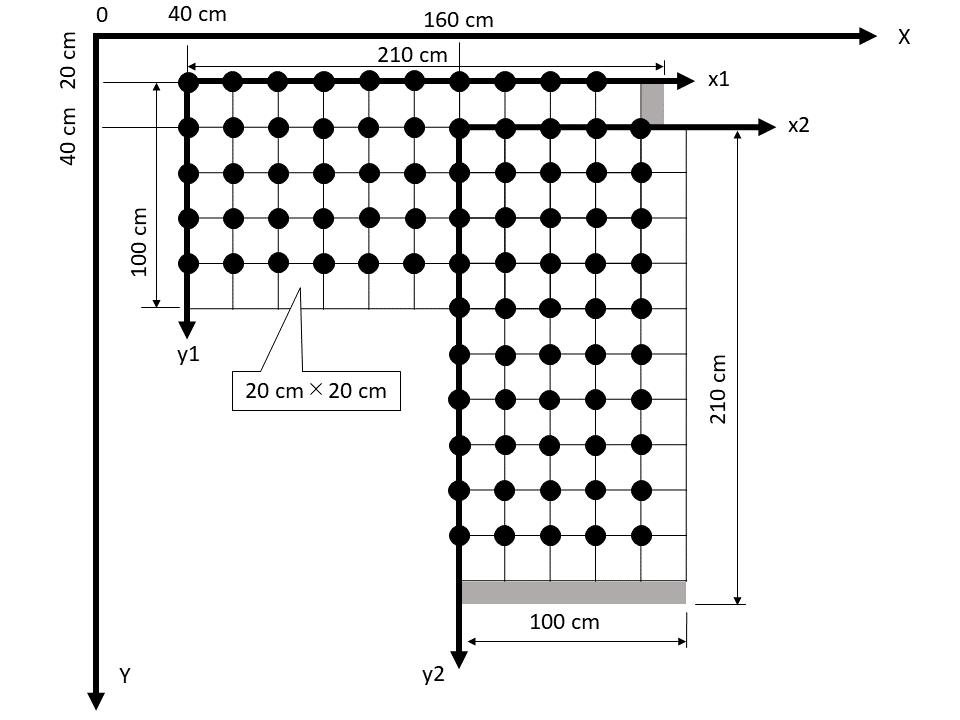 図1 面積計算法