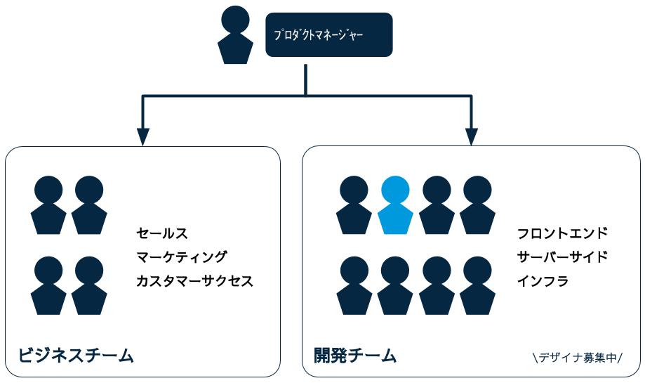 ソーシャルPLUSチーム構成(概要)図
