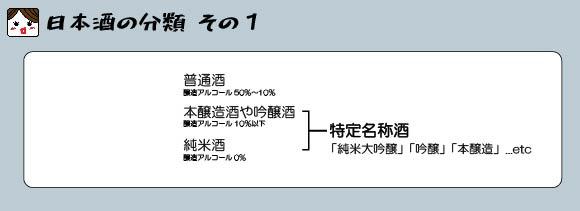 日本酒の分類「特定名称酒とは」