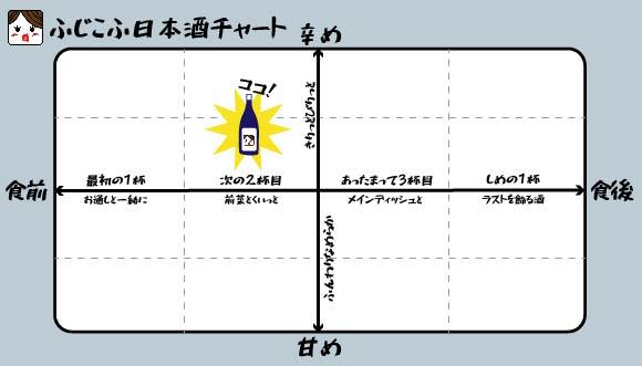 宝剣 純米 廣島八反錦 ふじこふ日本酒チャート