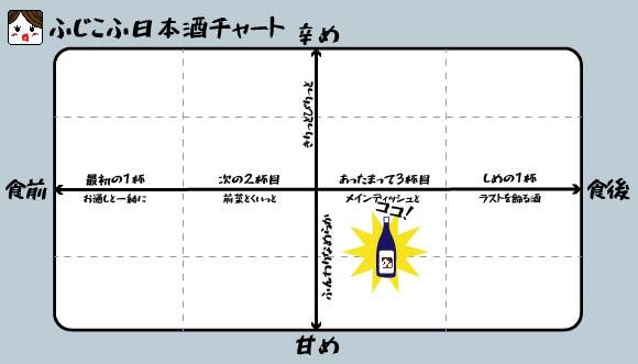ふじこふ日本酒チャート 武勇 特別純米 山田錦 小川酵母仕込み