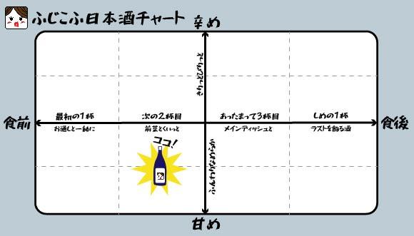 ふじこふ日本酒チャート 東魁盛 特別純米酒 自社田五百万石 (千葉県 小泉酒造)