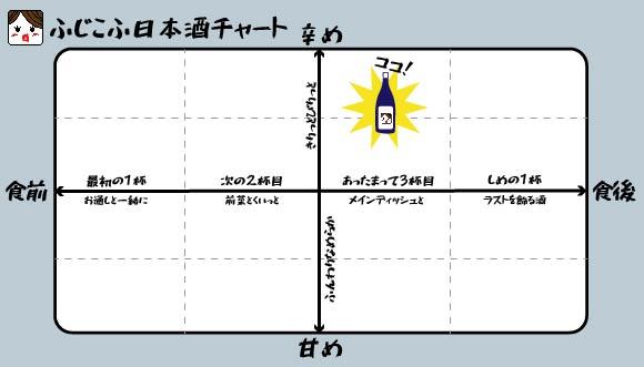 ふじこふ日本酒チャート 宝剣 純米 超辛口 (広島県 宝剣酒造)