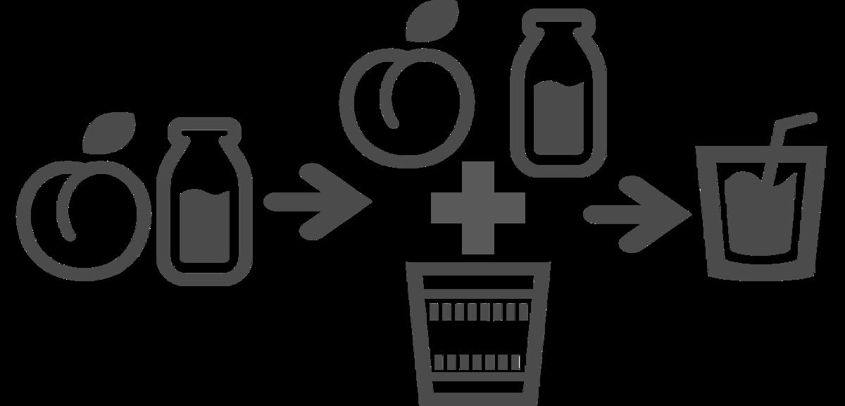 引数として渡された果物とベースとなる液体をあわせて容器に入れたらジュースのできあがり!