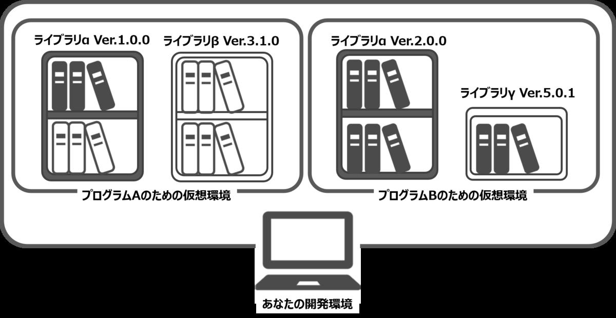 左側はプログラムAのための仮想環境としてライブラリαVersion1.0.0とライブラリβVersion3.1.0の本棚が箱に入っている。右側はプログラムBのための仮想環境として、ライブラリαVersion2.0.0とライブラリγVersion5.0.1が一つの箱に入っている。2つの仮想環境はどちらもあなかの開発環境であるパソコンの中に入っている。