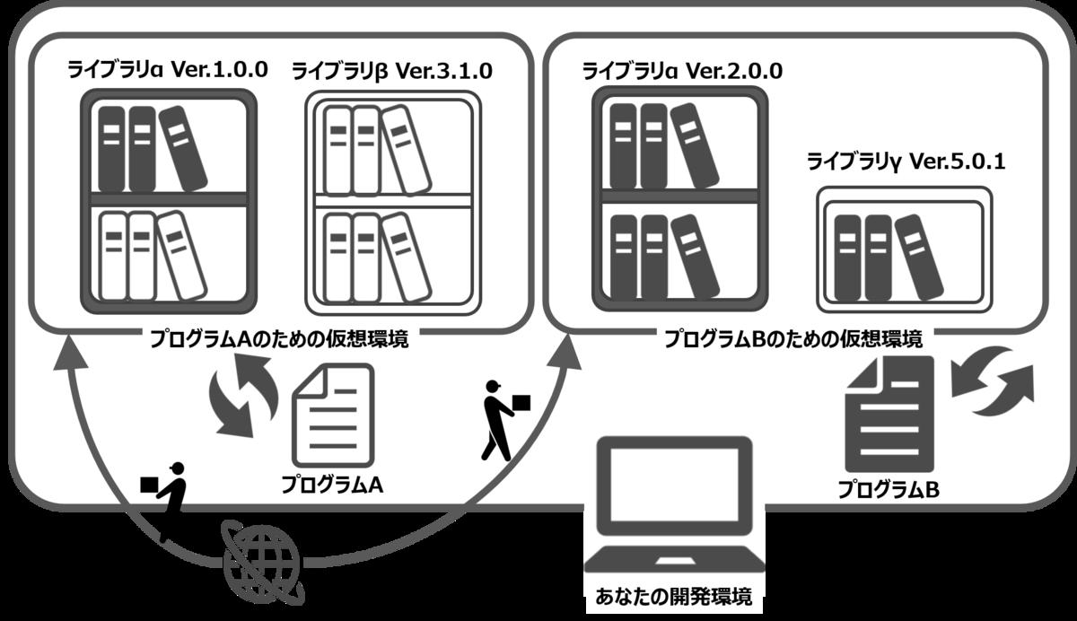 先ほどの2つの仮想環境の箱に、ネットワークからライブラリを運ぶ人々のイラストが描かれている。ライブラリを運ぶ、つまりインストールしているのがAnacondaやpipなどのイメージとなる。