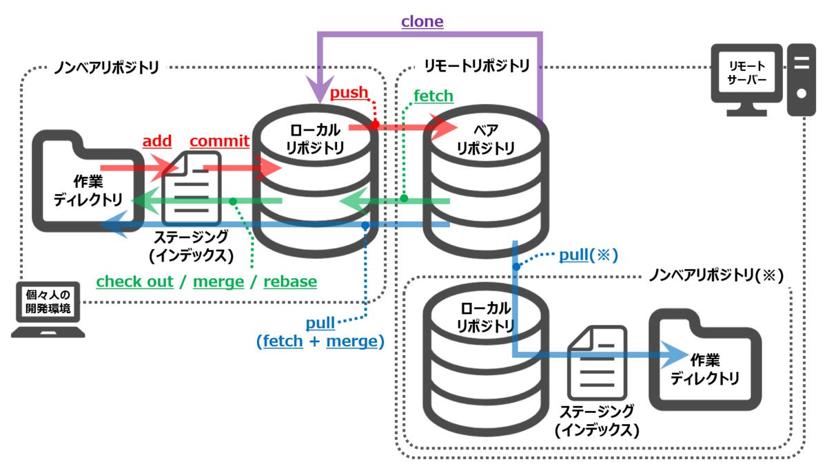 大きく2つ、ノンベアリポジトリとリモートリポジトリに分かれている。ノンベアリポジトリは個々人の開発環境、リモートリポジトリはリモートサーバー上にある。ノンベアリポジトリの中にはローカルリポジトリと作業ディレクトリがあり、リモートリポジトリの中にはベアリポジトリがある。