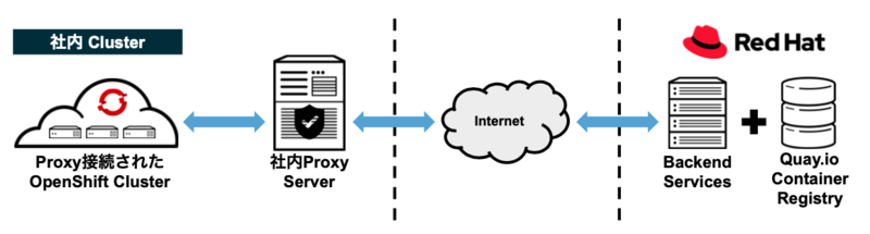 Cluster-wide Proxy