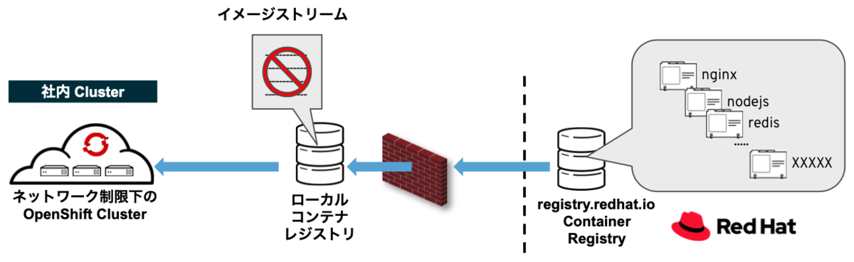 Samples Operatorで全てのイメージの管理を無効化