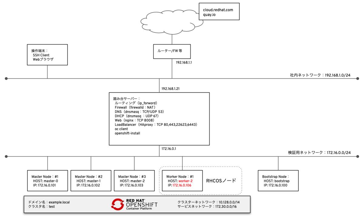 検証環境ネットワーク構成図