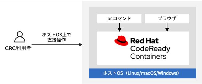 CRCのデフォルト接続構成