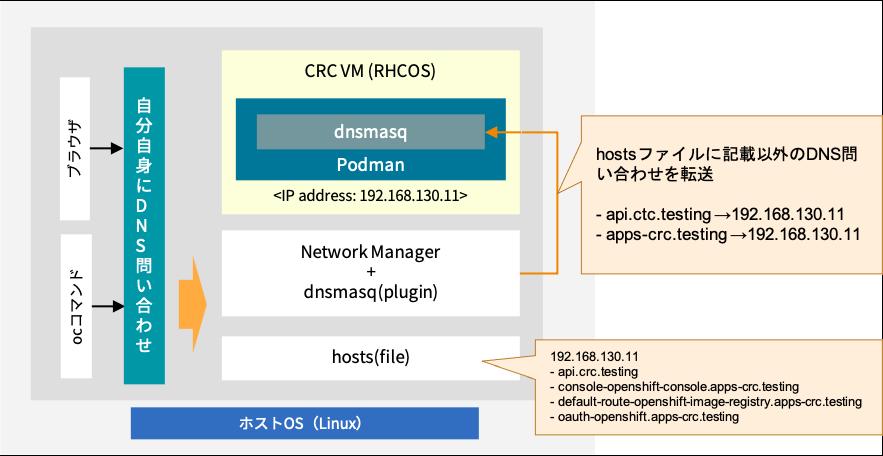 CRCのDNSアーキテクチャー