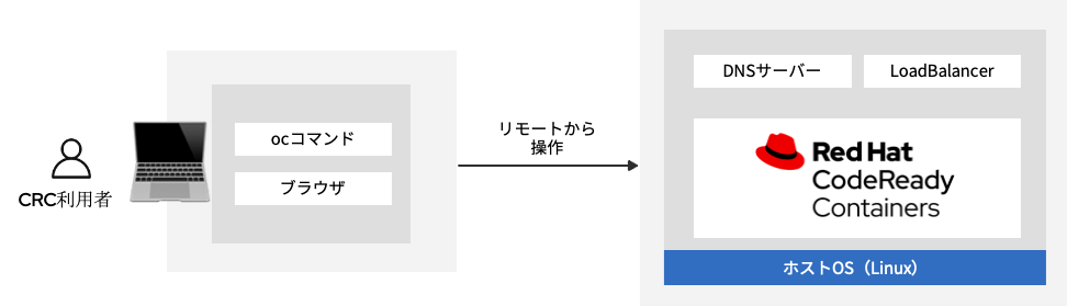 CRCのリモート接続構成