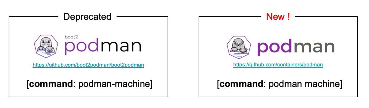 podman machineとは別物のboot2podman(podman-machine)は非推奨