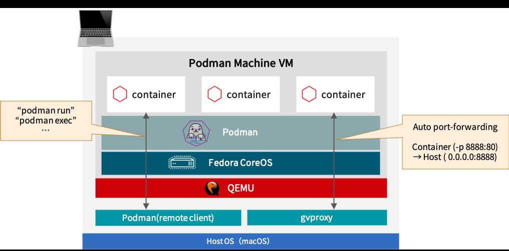 podman machineの全体概要