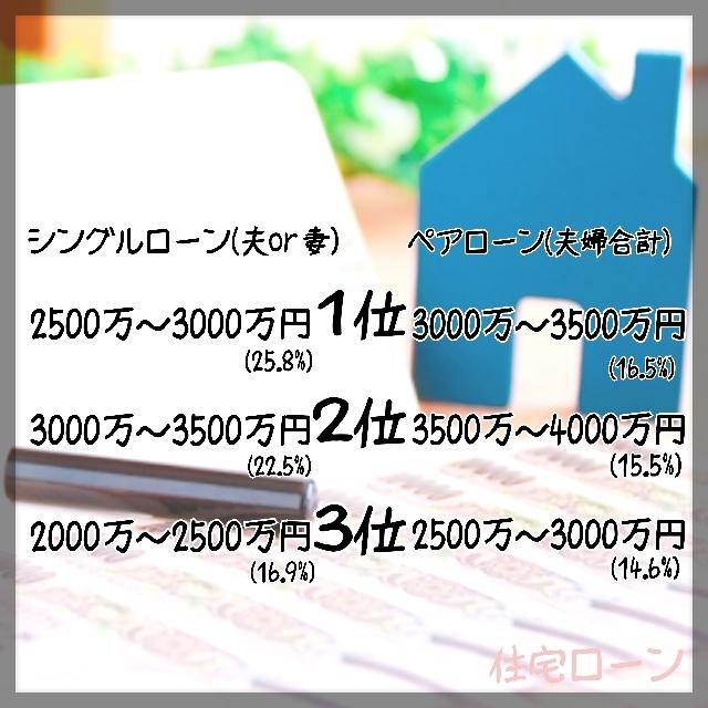 住宅ローン借り入れ額