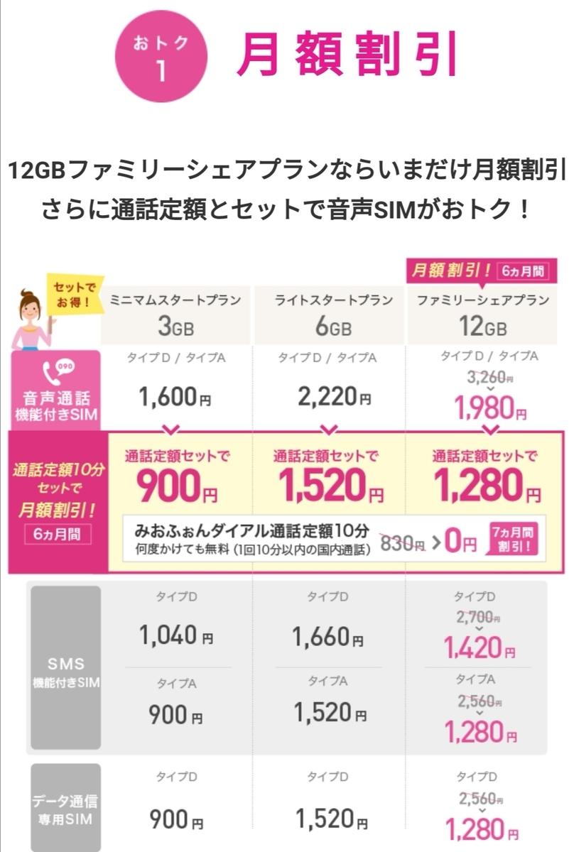 IIJ-mioのキャンペーン①基本料割引