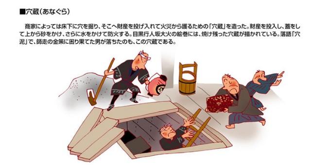 江戸時代の穴蔵