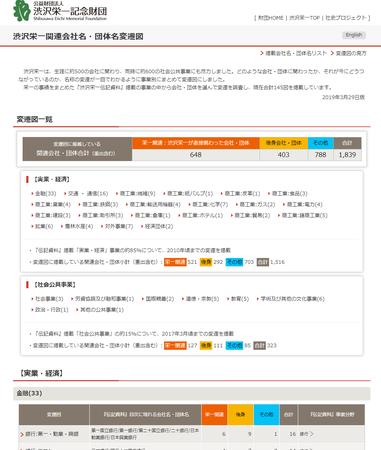渋沢栄一関連会社名・団体名変遷図