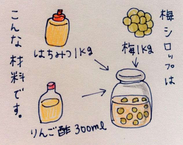 f:id:tocotocokumachan:20170708154741j:plain